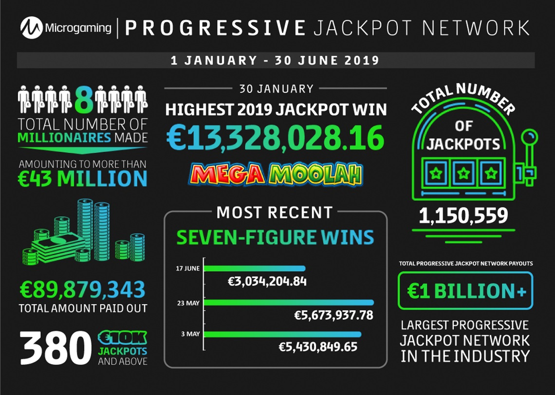 Jackpot infographic